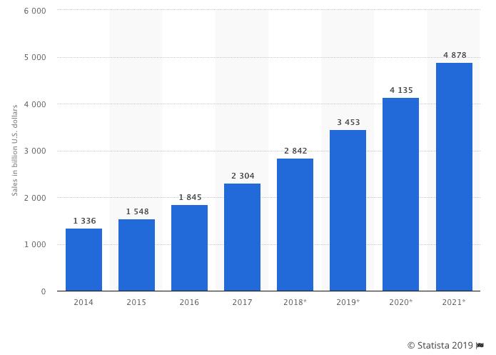 Volume de ventes e-commerce mondial