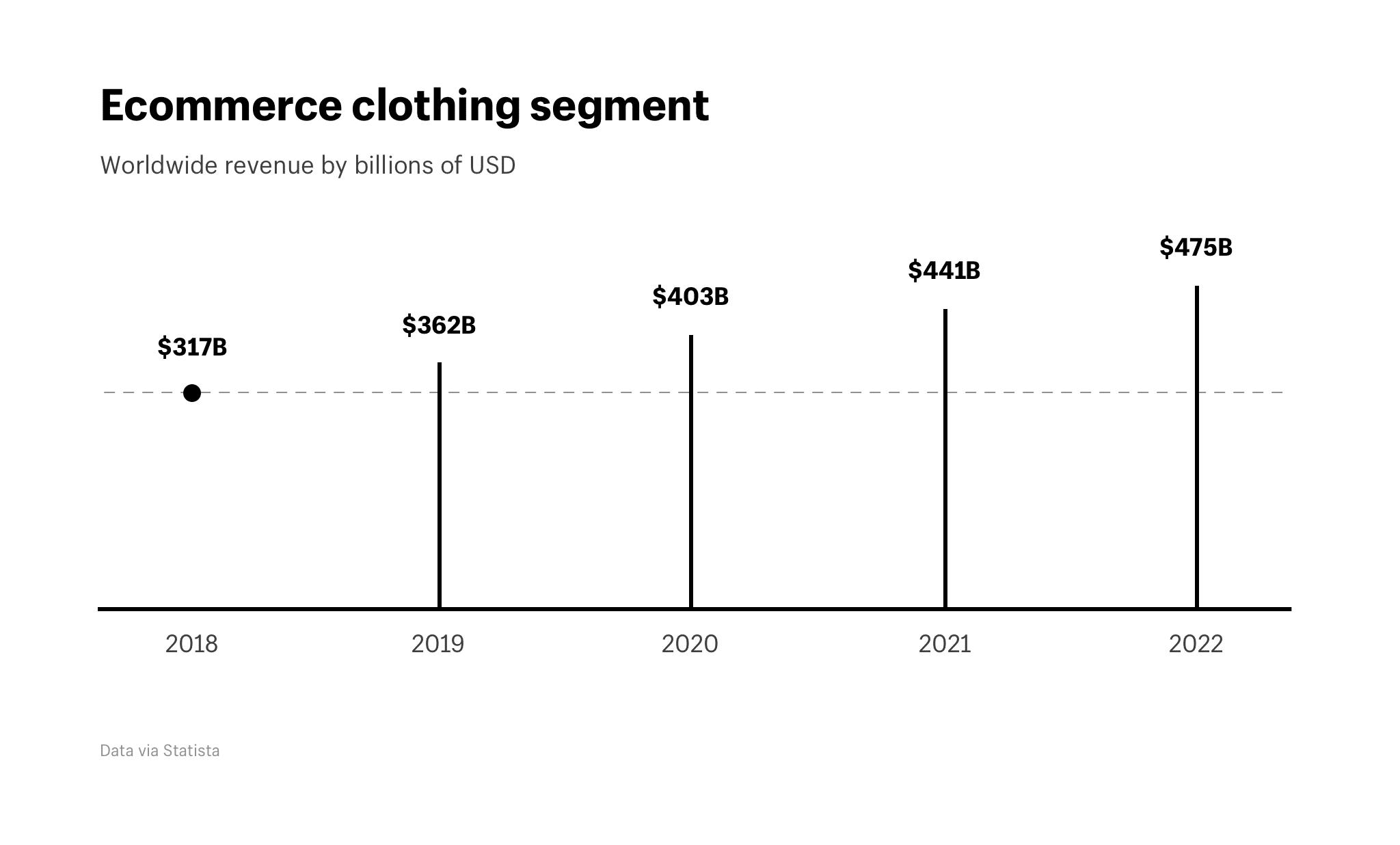 chiffre d'affaires e-commerce vêtements en ligne